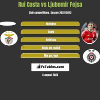 Rui Costa vs Ljubomir Fejsa h2h player stats