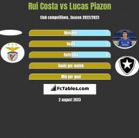 Rui Costa vs Lucas Piazon h2h player stats