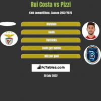 Rui Costa vs Pizzi h2h player stats