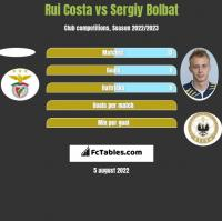 Rui Costa vs Sergiy Bolbat h2h player stats