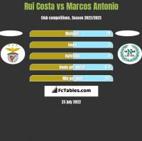 Rui Costa vs Marcos Antonio h2h player stats