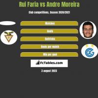 Rui Faria vs Andre Moreira h2h player stats
