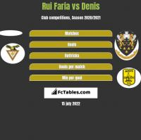 Rui Faria vs Denis h2h player stats