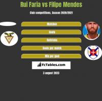 Rui Faria vs Filipe Mendes h2h player stats