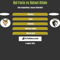 Rui Faria vs Rafael Aflalo h2h player stats