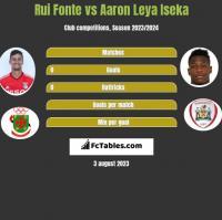 Rui Fonte vs Aaron Leya Iseka h2h player stats