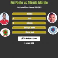 Rui Fonte vs Alfredo Morelo h2h player stats