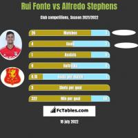 Rui Fonte vs Alfredo Stephens h2h player stats