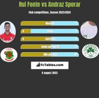 Rui Fonte vs Andraz Sporar h2h player stats