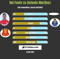 Rui Fonte vs Antonio Martinez h2h player stats