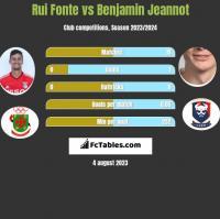 Rui Fonte vs Benjamin Jeannot h2h player stats