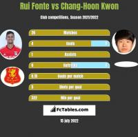 Rui Fonte vs Chang-Hoon Kwon h2h player stats
