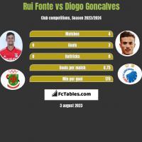 Rui Fonte vs Diogo Goncalves h2h player stats