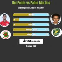 Rui Fonte vs Fabio Martins h2h player stats