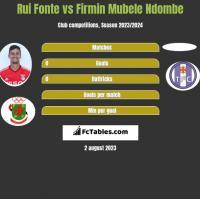 Rui Fonte vs Firmin Mubele Ndombe h2h player stats