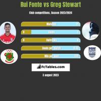 Rui Fonte vs Greg Stewart h2h player stats