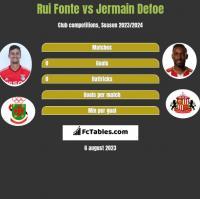 Rui Fonte vs Jermain Defoe h2h player stats