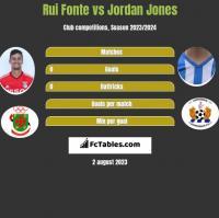 Rui Fonte vs Jordan Jones h2h player stats