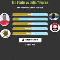 Rui Fonte vs Julio Tavares h2h player stats