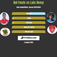 Rui Fonte vs Loic Remy h2h player stats