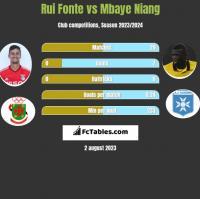 Rui Fonte vs Mbaye Niang h2h player stats