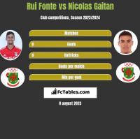 Rui Fonte vs Nicolas Gaitan h2h player stats