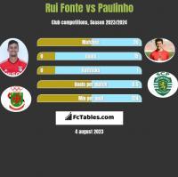 Rui Fonte vs Paulinho h2h player stats
