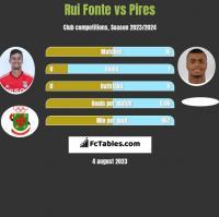 Rui Fonte vs Pires h2h player stats