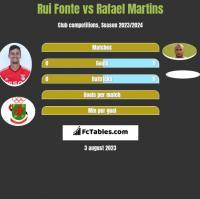 Rui Fonte vs Rafael Martins h2h player stats
