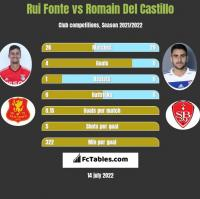 Rui Fonte vs Romain Del Castillo h2h player stats