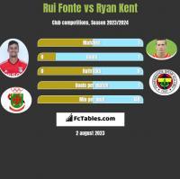 Rui Fonte vs Ryan Kent h2h player stats
