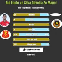 Rui Fonte vs Silva Oliveira Ze Manel h2h player stats