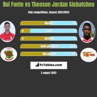 Rui Fonte vs Theoson Jordan Siebatcheu h2h player stats