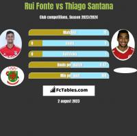 Rui Fonte vs Thiago Santana h2h player stats