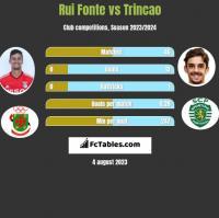 Rui Fonte vs Trincao h2h player stats