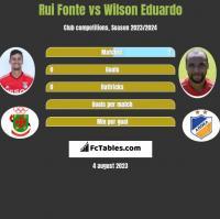 Rui Fonte vs Wilson Eduardo h2h player stats