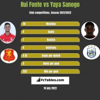 Rui Fonte vs Yaya Sanogo h2h player stats