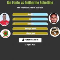 Rui Fonte vs Guilherme Schettine h2h player stats
