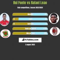 Rui Fonte vs Rafael Leao h2h player stats