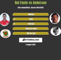 Rui Fonte vs Anderson h2h player stats