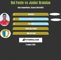 Rui Fonte vs Junior Brandao h2h player stats