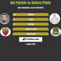 Rui Patricio vs Andres Prieto h2h player stats