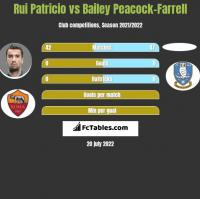 Rui Patricio vs Bailey Peacock-Farrell h2h player stats