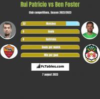 Rui Patricio vs Ben Foster h2h player stats