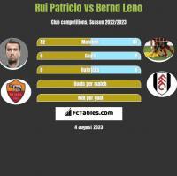 Rui Patricio vs Bernd Leno h2h player stats