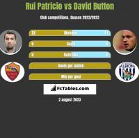 Rui Patricio vs David Button h2h player stats