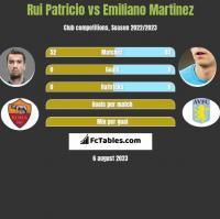 Rui Patricio vs Emiliano Martinez h2h player stats