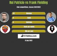 Rui Patricio vs Frank Fielding h2h player stats