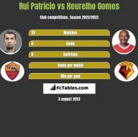 Rui Patricio vs Heurelho Gomes h2h player stats
