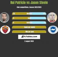 Rui Patricio vs Jason Steele h2h player stats